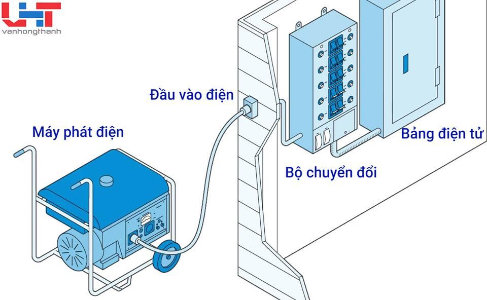 Làm sao để mua máy phát điện phù hợp???